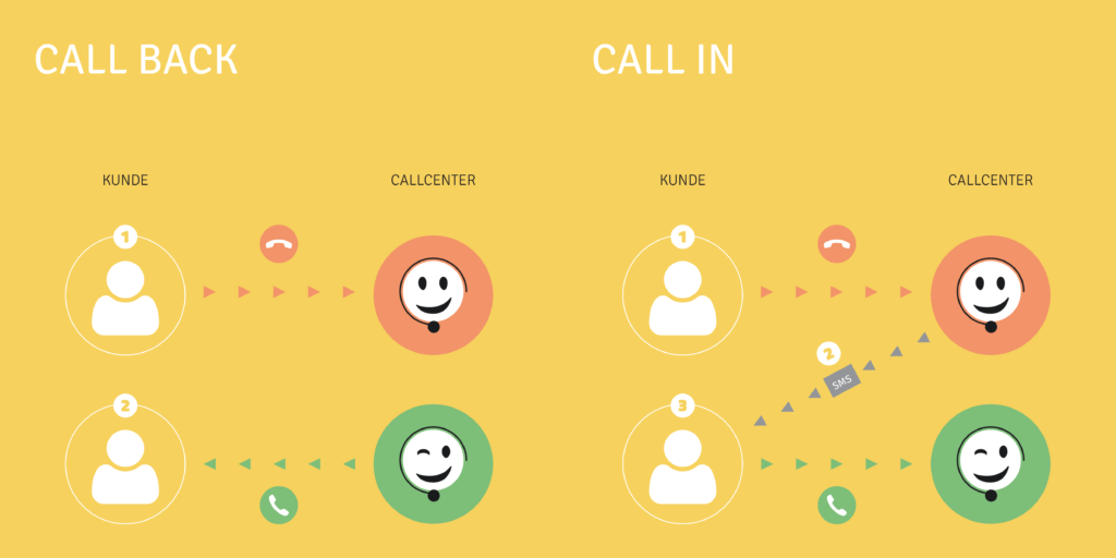 Call-in vs. Call-back