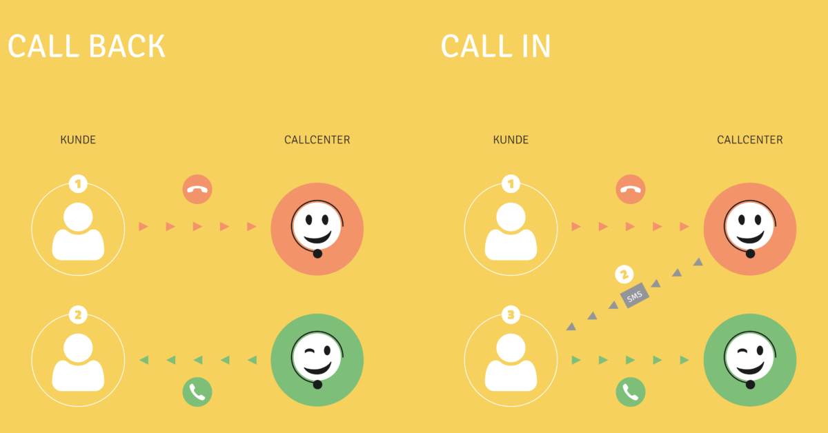 Call-in vs. Call-back