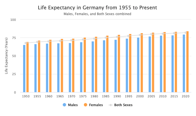 Graph showing an upward trend of increased life expectancy in Germany from 1955 until 2020